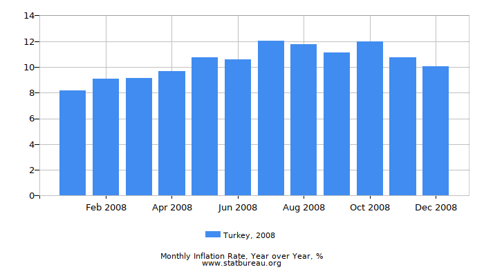 2008 Turkey Inflation Rate: Year over Year