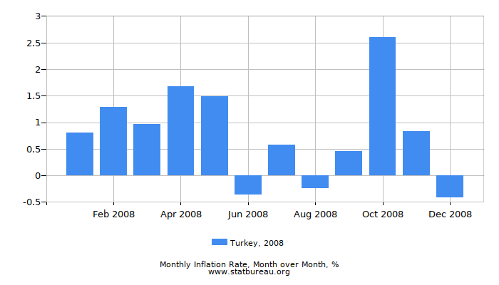2008 Turkey Inflation Rate: Month to Month