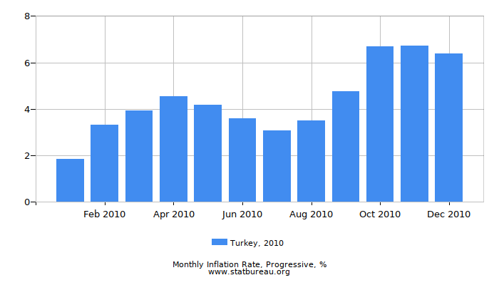 2010 Turkey Progressive Inflation Rate