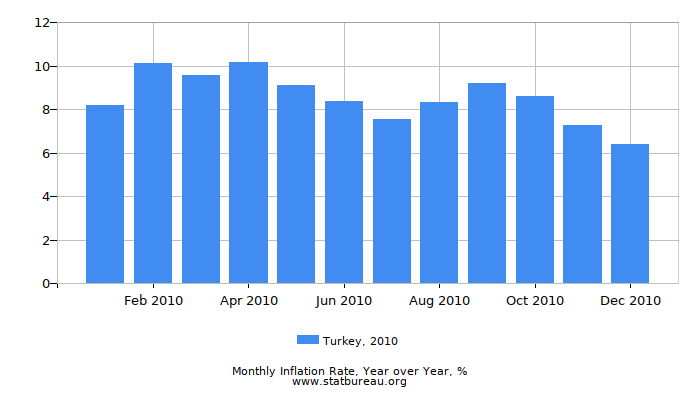 2010 Turkey Inflation Rate: Year over Year