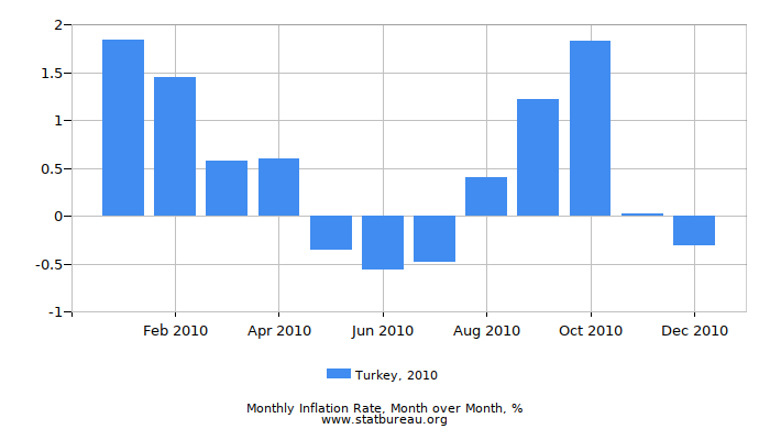 2010 Turkey Inflation Rate: Month to Month