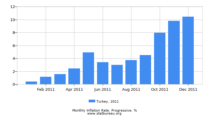2011 Turkey Progressive Inflation Rate