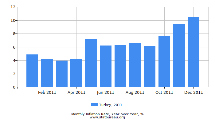 2011 Turkey Inflation Rate: Year over Year
