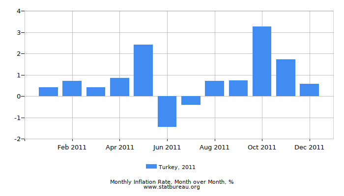 2011 Turkey Inflation Rate: Month to Month