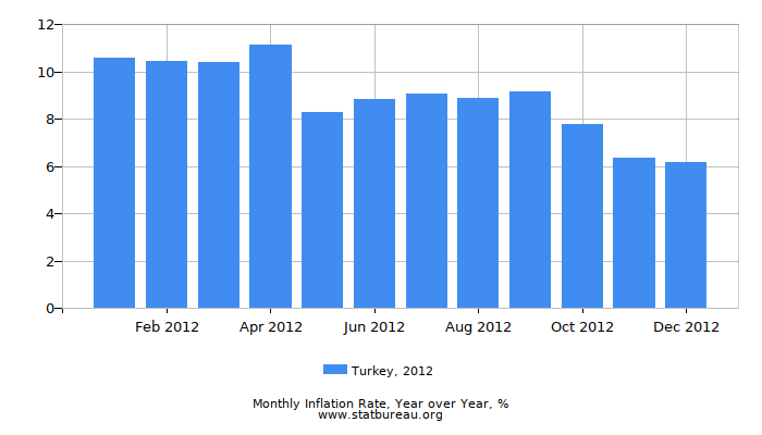 2012 Turkey Inflation Rate: Year over Year