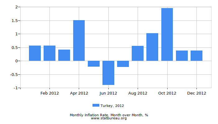 2012 Turkey Inflation Rate: Month to Month