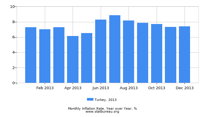 2013 Turkey Inflation Rate: Year over Year
