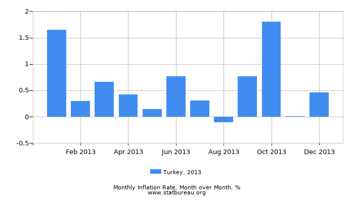 2013 Turkey Inflation Rate: Month to Month