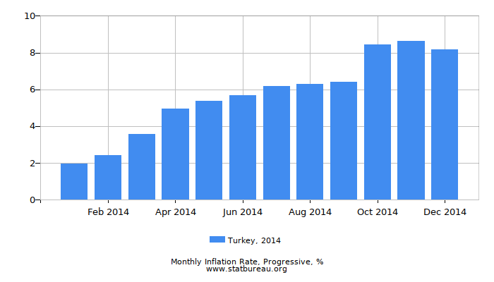 2014 Turkey Progressive Inflation Rate