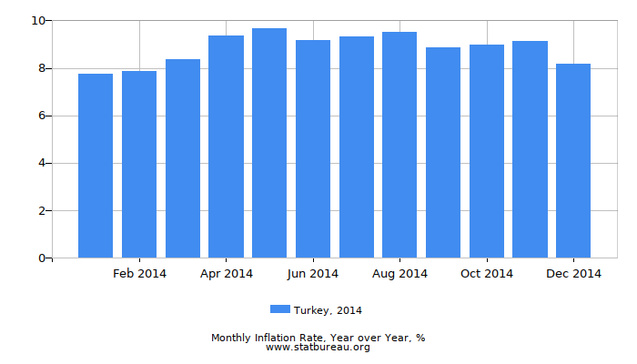 2014 Turkey Inflation Rate: Year over Year