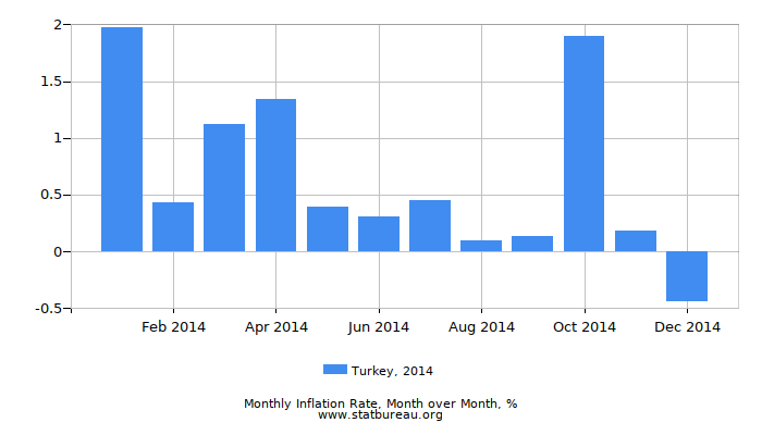 2014 Turkey Inflation Rate: Month to Month