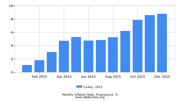 2015 Turkey Progressive Inflation Rate