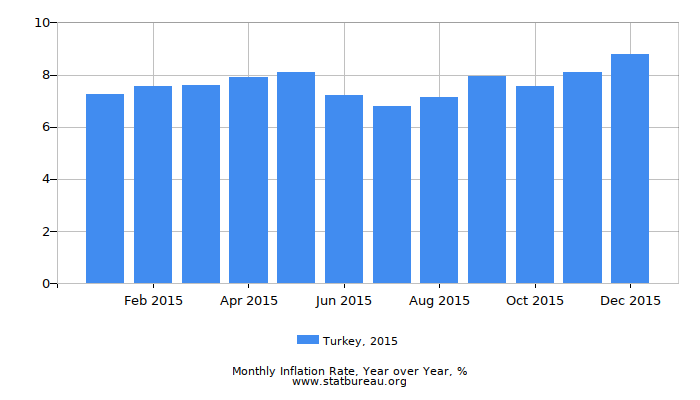 2015 Turkey Inflation Rate: Year over Year