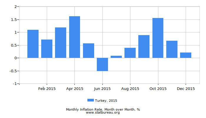 2015 Turkey Inflation Rate: Month to Month