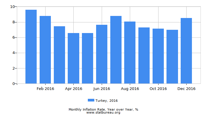 2016 Turkey Inflation Rate: Year over Year