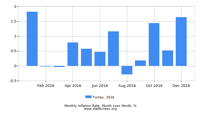 2016 Turkey Inflation Rate: Month to Month