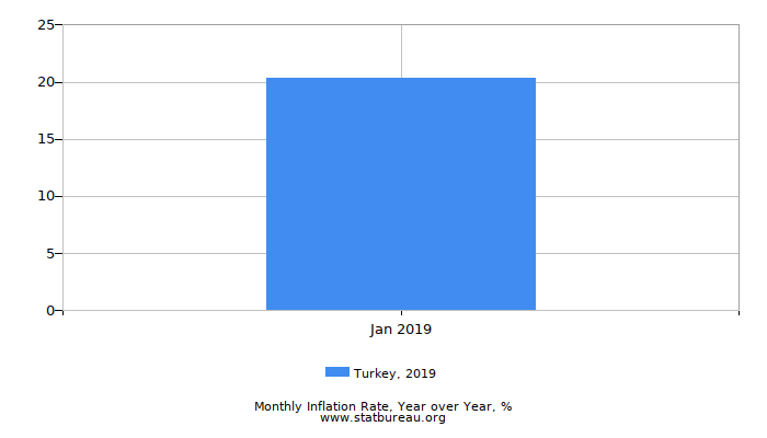 2019 Turkey Inflation Rate: Year over Year