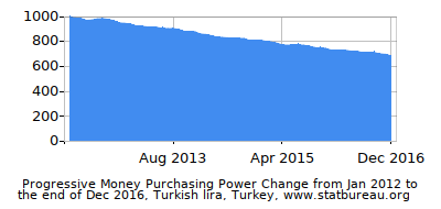 Dynamics of Money Purchasing Power Change in Time due to Inflation, Turkish lira, Turkey