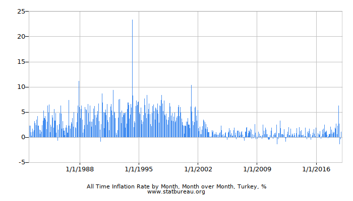 All Time Inflation Rate by Month, Month over Month, Turkey