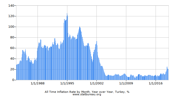 All Time Inflation Rate by Month, Year over Year, Turkey