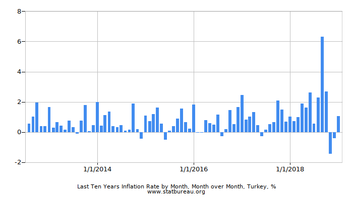 Last Ten Years Inflation Rate by Month, Month over Month, Turkey