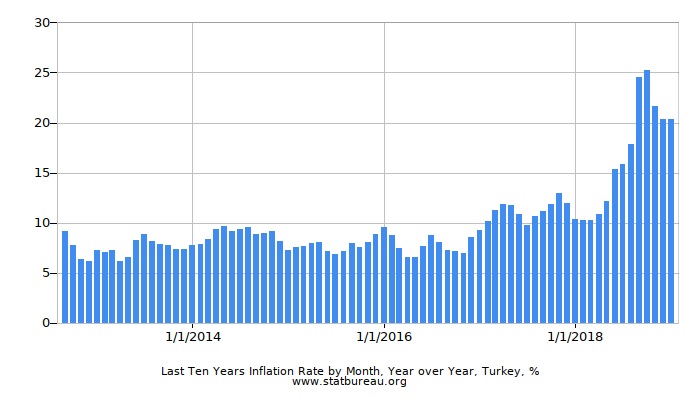 Last Ten Years Inflation Rate by Month, Year over Year, Turkey