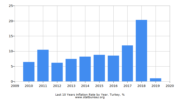 Last 10 Years Inflation Rate by Year, Turkey
