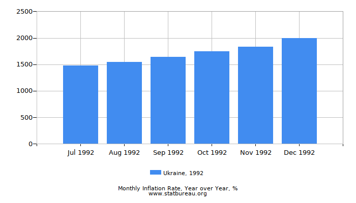 1992 Ukraine Inflation Rate: Year over Year