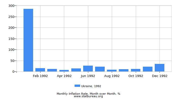 1992 Ukraine Inflation Rate: Month to Month