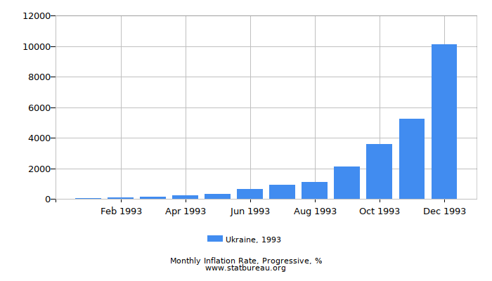 1993 Ukraine Progressive Inflation Rate