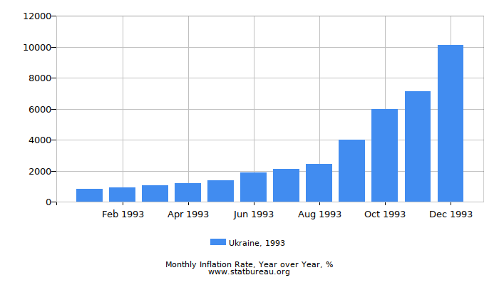 1993 Ukraine Inflation Rate: Year over Year