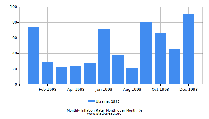 1993 Ukraine Inflation Rate: Month to Month