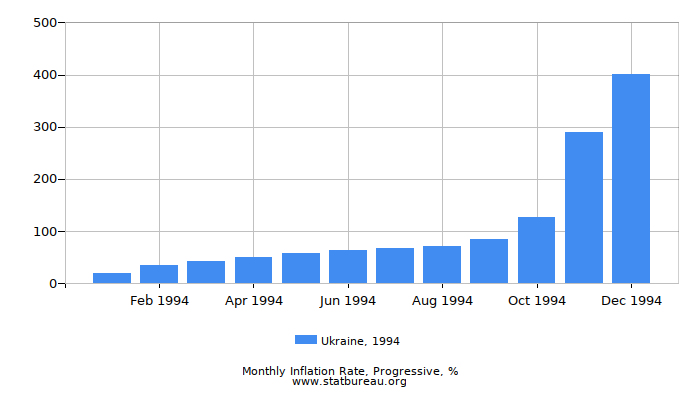 1994 Ukraine Progressive Inflation Rate