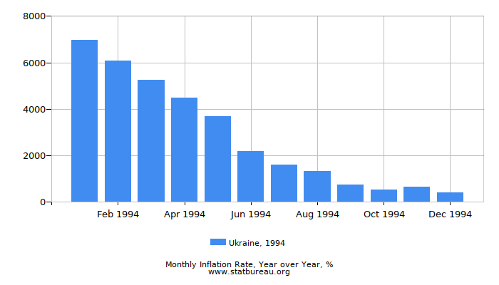 1994 Ukraine Inflation Rate: Year over Year