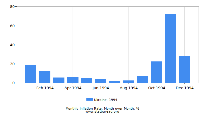 1994 Ukraine Inflation Rate: Month to Month