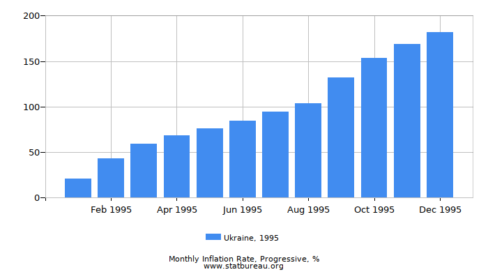 1995 Ukraine Progressive Inflation Rate