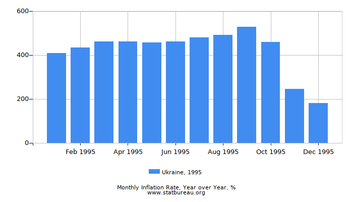1995 Ukraine Inflation Rate: Year over Year