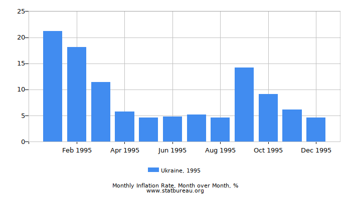 1995 Ukraine Inflation Rate: Month to Month
