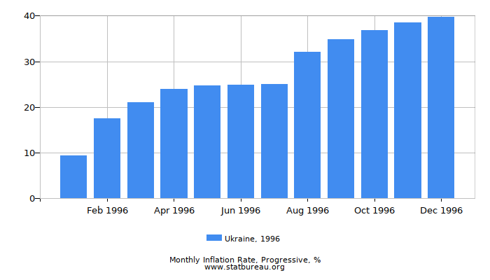 1996 Ukraine Progressive Inflation Rate