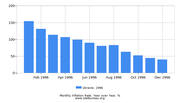 1996 Ukraine Inflation Rate: Year over Year