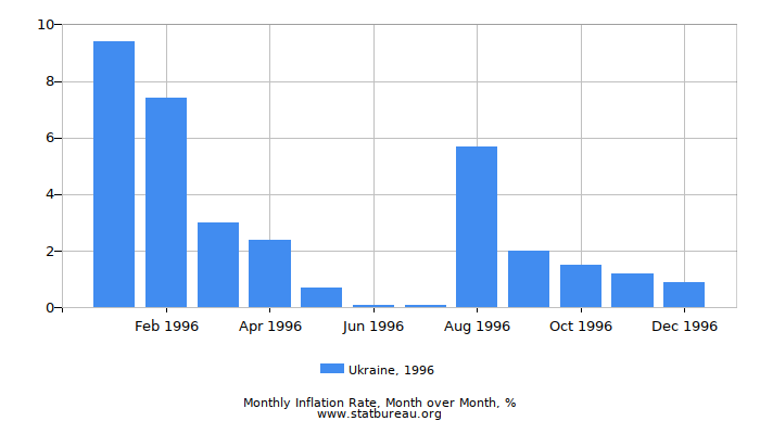 1996 Ukraine Inflation Rate: Month to Month