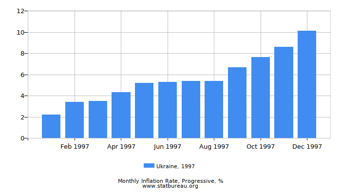 1997 Ukraine Progressive Inflation Rate