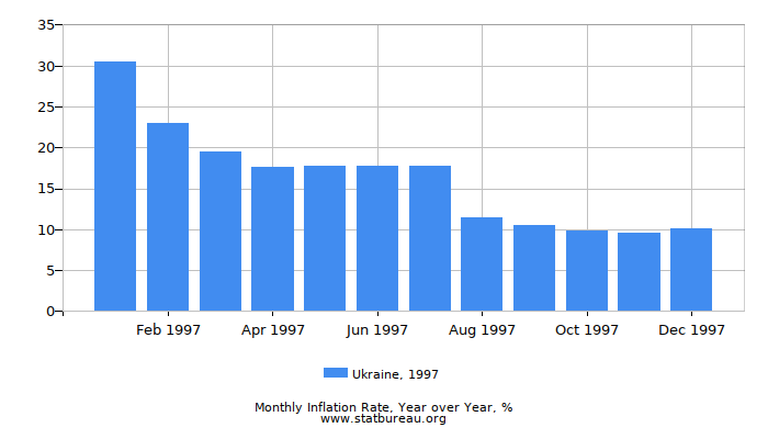 1997 Ukraine Inflation Rate: Year over Year
