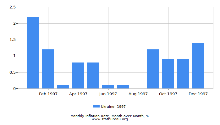 1997 Ukraine Inflation Rate: Month to Month