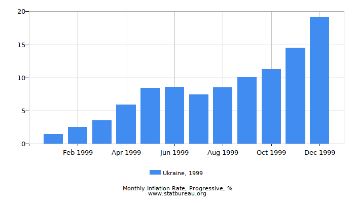 1999 Ukraine Progressive Inflation Rate