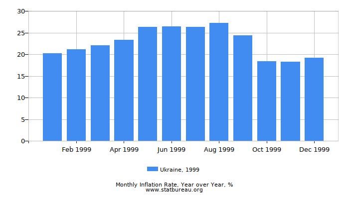 1999 Ukraine Inflation Rate: Year over Year