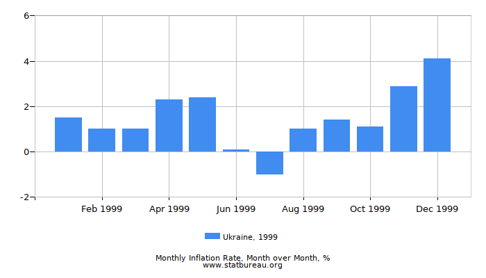 1999 Ukraine Inflation Rate: Month to Month