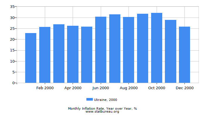 2000 Ukraine Inflation Rate: Year over Year