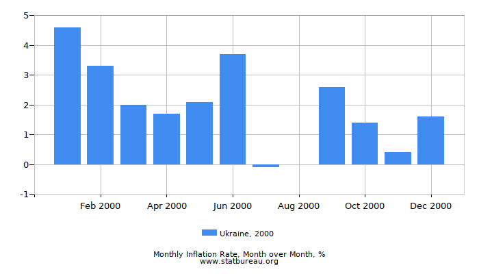 2000 Ukraine Inflation Rate: Month to Month