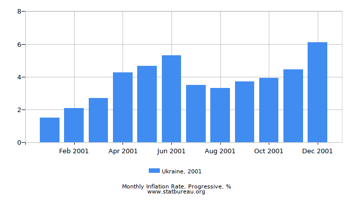 2001 Ukraine Progressive Inflation Rate